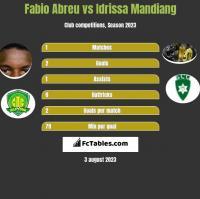 Fabio Abreu vs Idrissa Mandiang h2h player stats