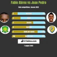 Fabio Abreu vs Joao Pedro h2h player stats