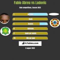 Fabio Abreu vs Ludovic h2h player stats