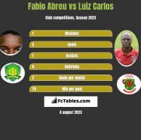 Fabio Abreu vs Luiz Carlos h2h player stats