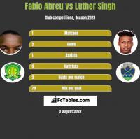 Fabio Abreu vs Luther Singh h2h player stats