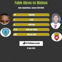 Fabio Abreu vs Mateus h2h player stats