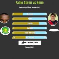 Fabio Abreu vs Nene h2h player stats
