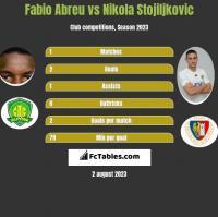 Fabio Abreu vs Nikola Stojiljkovic h2h player stats
