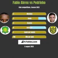 Fabio Abreu vs Pedrinho h2h player stats