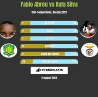Fabio Abreu vs Rafa Silva h2h player stats