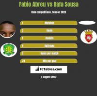 Fabio Abreu vs Rafa Sousa h2h player stats