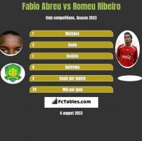Fabio Abreu vs Romeu Ribeiro h2h player stats