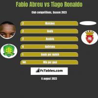 Fabio Abreu vs Tiago Ronaldo h2h player stats