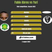 Fabio Abreu vs Yuri h2h player stats