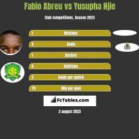 Fabio Abreu vs Yusupha Njie h2h player stats