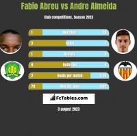 Fabio Abreu vs Andre Almeida h2h player stats
