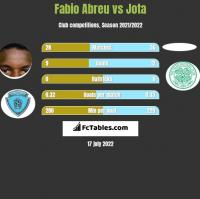 Fabio Abreu vs Jota h2h player stats