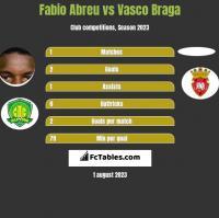 Fabio Abreu vs Vasco Braga h2h player stats