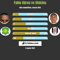 Fabio Abreu vs Vinicius h2h player stats