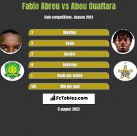 Fabio Abreu vs Abou Ouattara h2h player stats