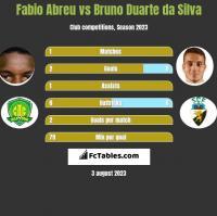 Fabio Abreu vs Bruno Duarte da Silva h2h player stats