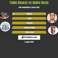 Fabio Alvarez vs Andre Horta h2h player stats