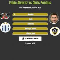 Fabio Alvarez vs Chris Pontius h2h player stats