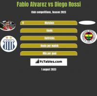 Fabio Alvarez vs Diego Rossi h2h player stats