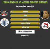 Fabio Alvarez vs Jesus Alberto Duenas h2h player stats