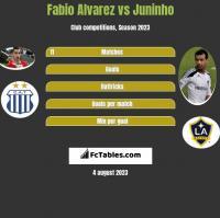 Fabio Alvarez vs Juninho h2h player stats