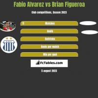 Fabio Alvarez vs Brian Figueroa h2h player stats