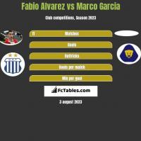 Fabio Alvarez vs Marco Garcia h2h player stats