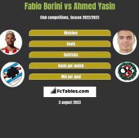 Fabio Borini vs Ahmed Yasin h2h player stats