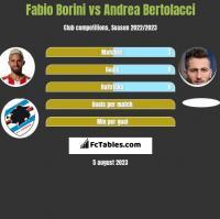 Fabio Borini vs Andrea Bertolacci h2h player stats