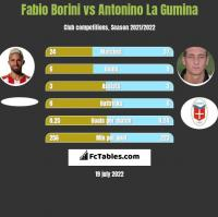 Fabio Borini vs Antonino La Gumina h2h player stats