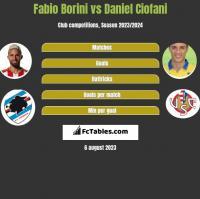 Fabio Borini vs Daniel Ciofani h2h player stats