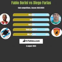 Fabio Borini vs Diego Farias h2h player stats