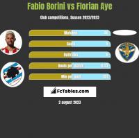 Fabio Borini vs Florian Aye h2h player stats