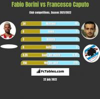 Fabio Borini vs Francesco Caputo h2h player stats