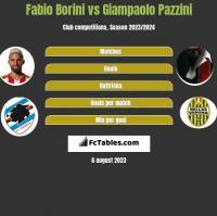 Fabio Borini vs Giampaolo Pazzini h2h player stats