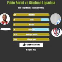 Fabio Borini vs Gianluca Lapadula h2h player stats