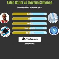 Fabio Borini vs Giovanni Simeone h2h player stats