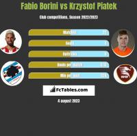 Fabio Borini vs Krzystof Piatek h2h player stats