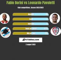 Fabio Borini vs Leonardo Pavoletti h2h player stats
