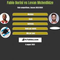 Fabio Borini vs Levan Mchedlidze h2h player stats