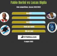 Fabio Borini vs Lucas Biglia h2h player stats
