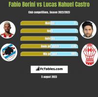 Fabio Borini vs Lucas Nahuel Castro h2h player stats