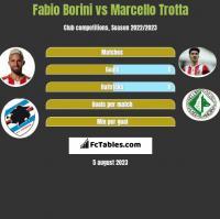 Fabio Borini vs Marcello Trotta h2h player stats