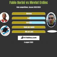 Fabio Borini vs Mevlut Erdinc h2h player stats