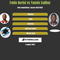 Fabio Borini vs Yannis Salibur h2h player stats