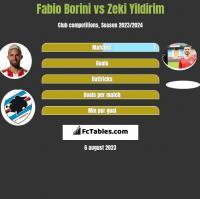 Fabio Borini vs Zeki Yildirim h2h player stats