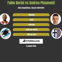 Fabio Borini vs Andrea Pinamonti h2h player stats