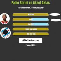 Fabio Borini vs Aksel Aktas h2h player stats
