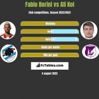 Fabio Borini vs Ali Kol h2h player stats